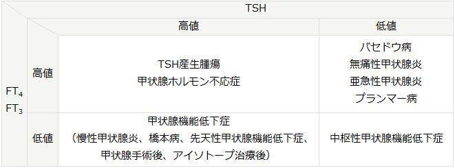 甲状腺 tsh だけ 低い